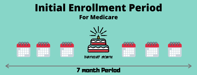 initial enrollment period for medicare