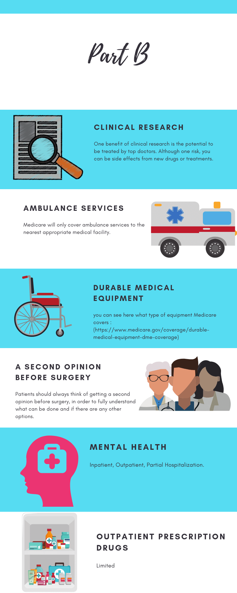 episode alerts part b coverage medicare infograph